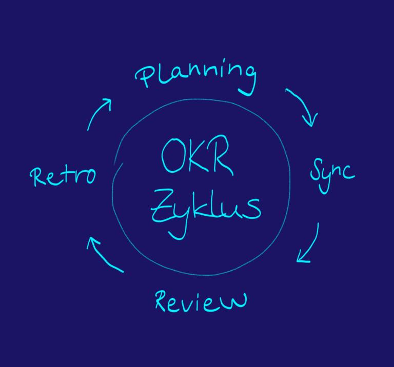 OKR Einführung