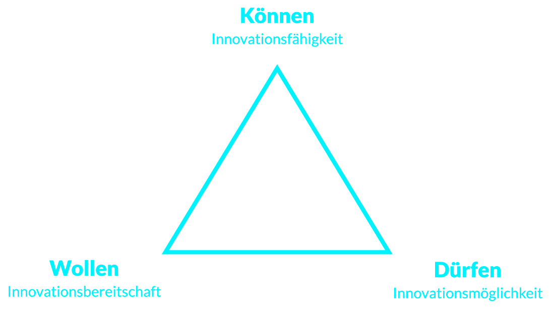 Dimensionen der Innovationsarbeit